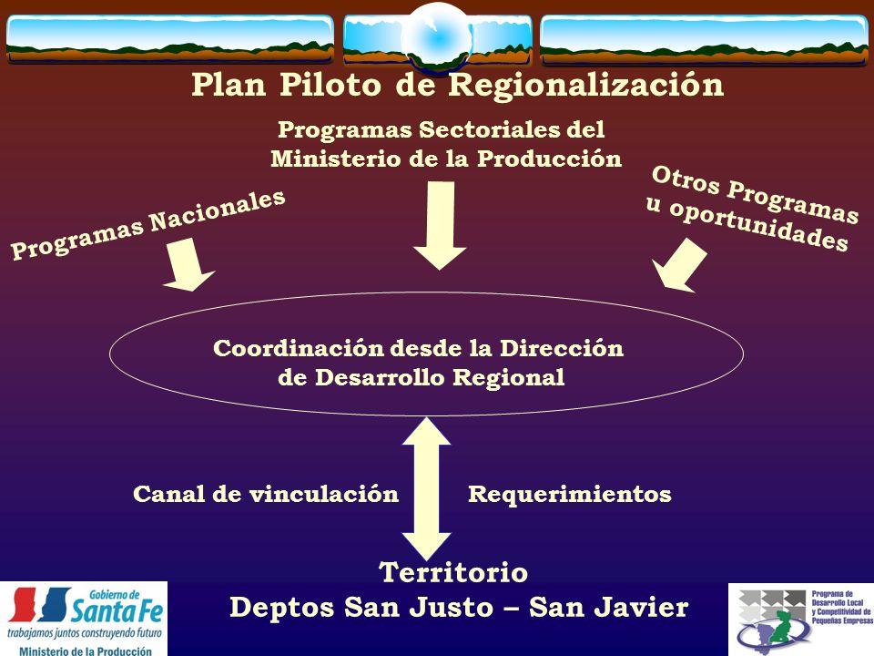 Programas Sectoriales del Ministerio de la Producción Territorio Deptos San Justo – San Javier Canal de vinculaciónRequerimientos Coordinación desde la Dirección de Desarrollo Regional Programas Nacionales Otros Programas u oportunidades Plan Piloto de Regionalización