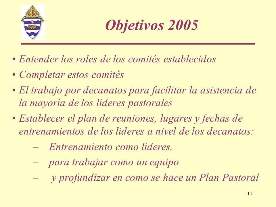 11 Objetivos 2005 Entender los roles de los comités establecidos Completar estos comités El trabajo por decanatos para facilitar la asistencia de la m