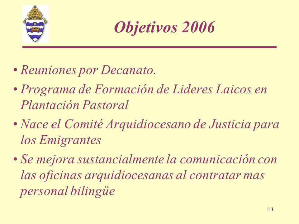 13 Objetivos 2006 Reuniones por Decanato. Programa de Formación de Lideres Laicos en Plantación Pastoral Nace el Comité Arquidiocesano de Justicia par