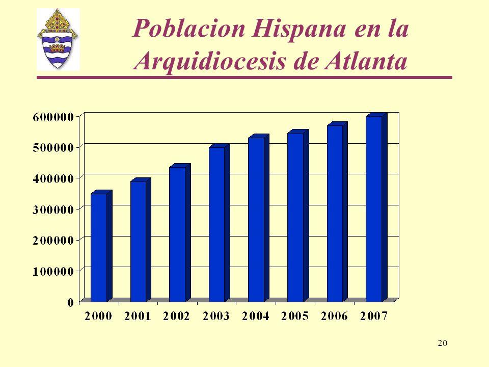 20 Poblacion Hispana en la Arquidiocesis de Atlanta