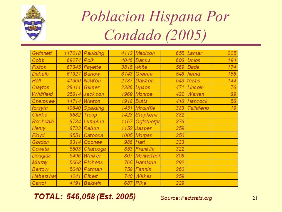 21 Poblacion Hispana Por Condado (2005) Source: Fedstats.org TOTAL: 546,058 (Est. 2005)