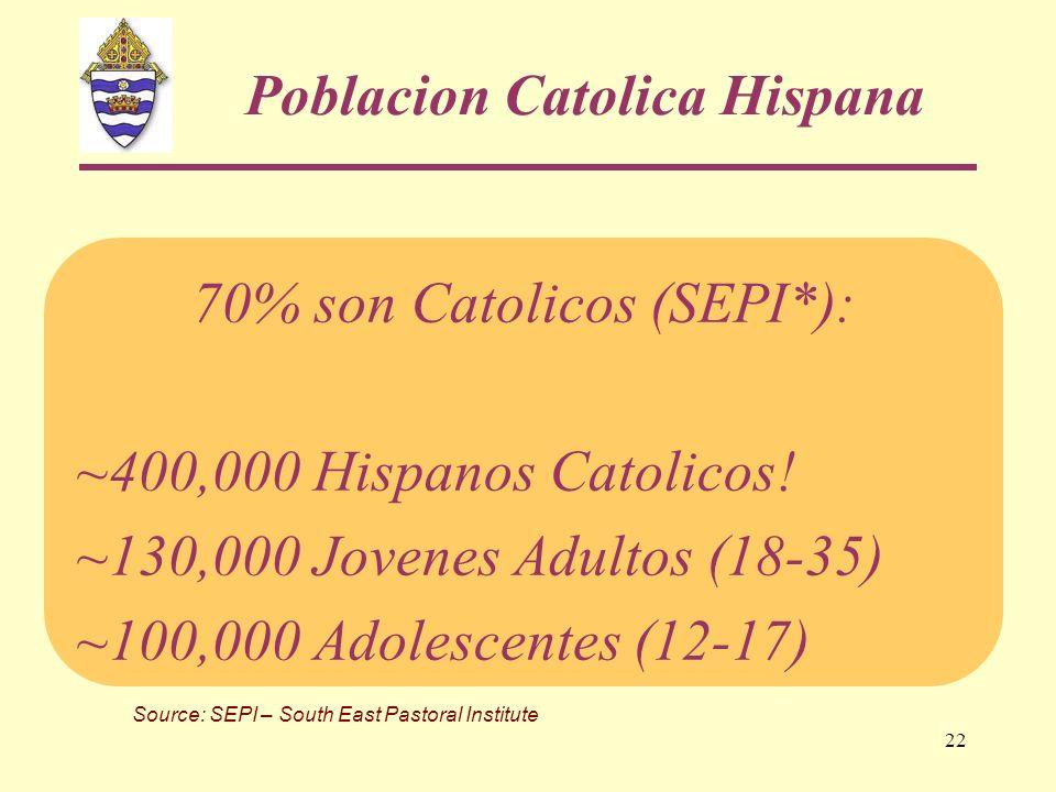 22 Poblacion Catolica Hispana 70% son Catolicos (SEPI*): ~400,000 Hispanos Catolicos! ~130,000 Jovenes Adultos (18-35) ~100,000 Adolescentes (12-17) S