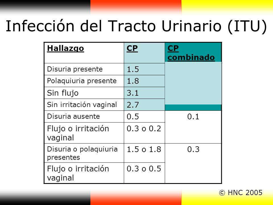 Infección del Tracto Urinario (ITU) HallazgoCPCP combinado Disuria presente 1.5 23 Polaquiuria presente 1.8 Sin flujo3.1 Sin irritación vaginal 2.7 Di