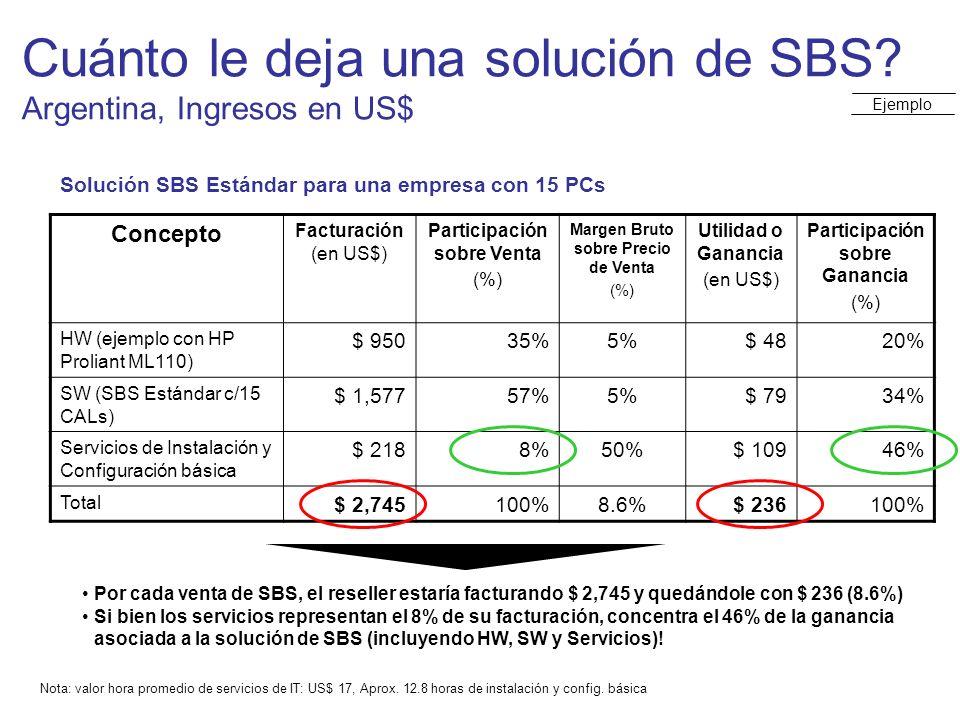 Cuánto le deja una solución de SBS? Argentina, Ingresos en US$ Solución SBS Estándar para una empresa con 15 PCs Concepto Facturación (en US$) Partici
