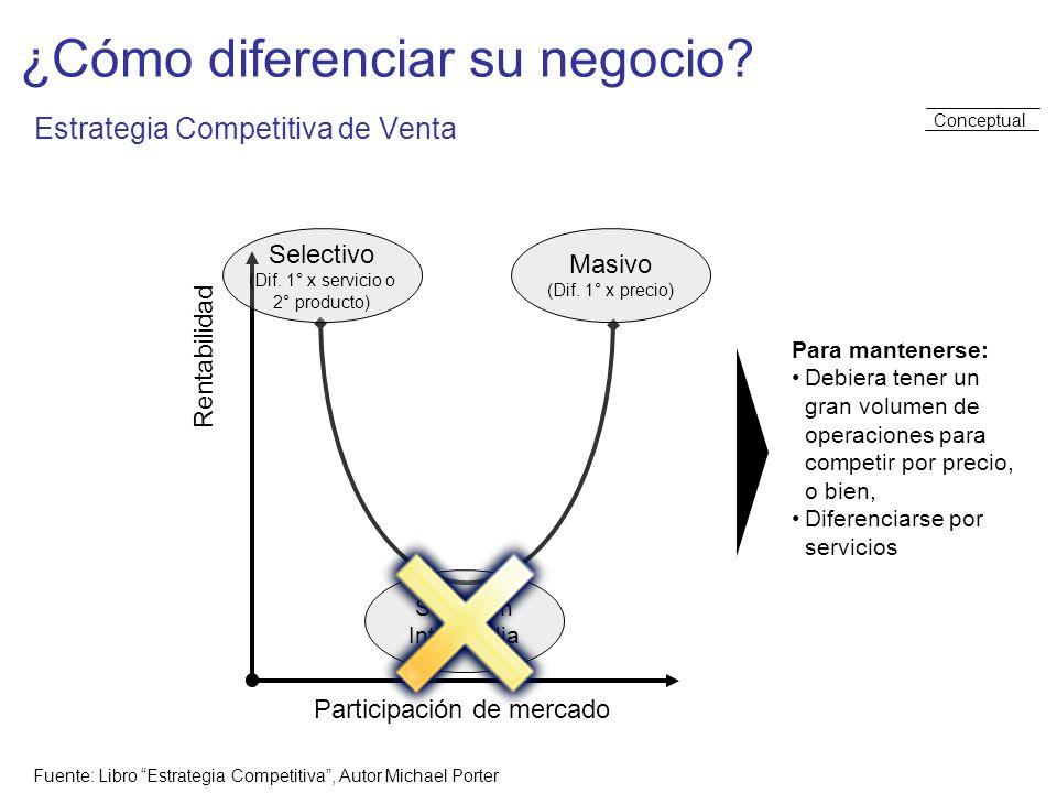 ¿Cómo diferenciar su negocio? Estrategia Competitiva de Venta Rentabilidad Participación de mercado Situación Intermedia Fuente: Libro Estrategia Comp
