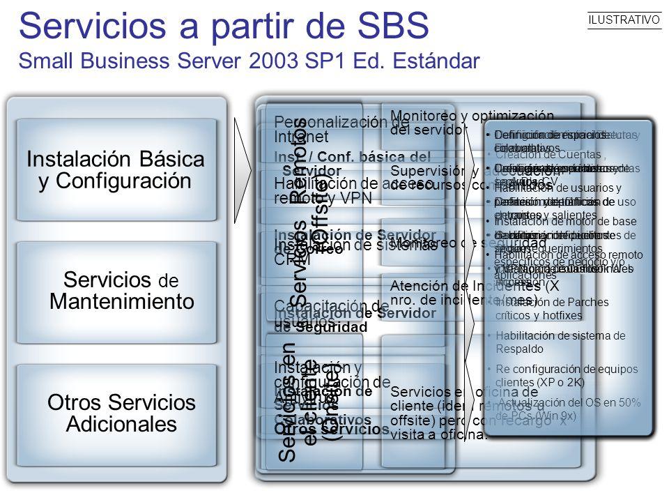 Inst. / Conf. básica del Servidor Instalación de Servidor de Correo Instalación de Servidor de Seguridad Instalación de Servicios Colaborativos Person