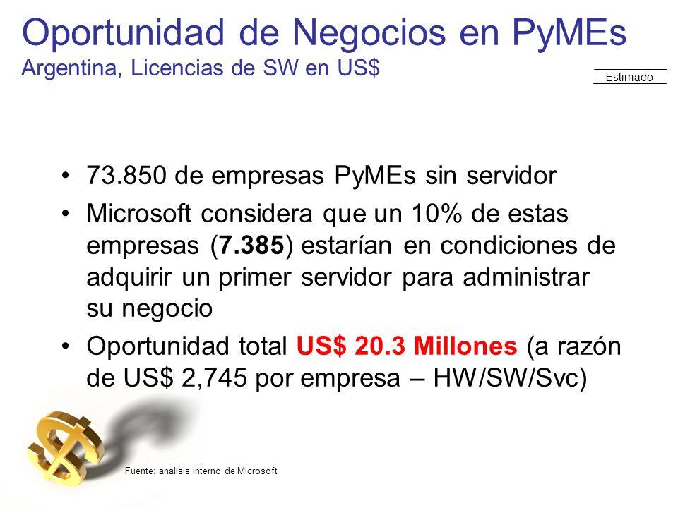 Oportunidad de Negocios en PyMEs Argentina, Licencias de SW en US$ 73.850 de empresas PyMEs sin servidor Microsoft considera que un 10% de estas empre