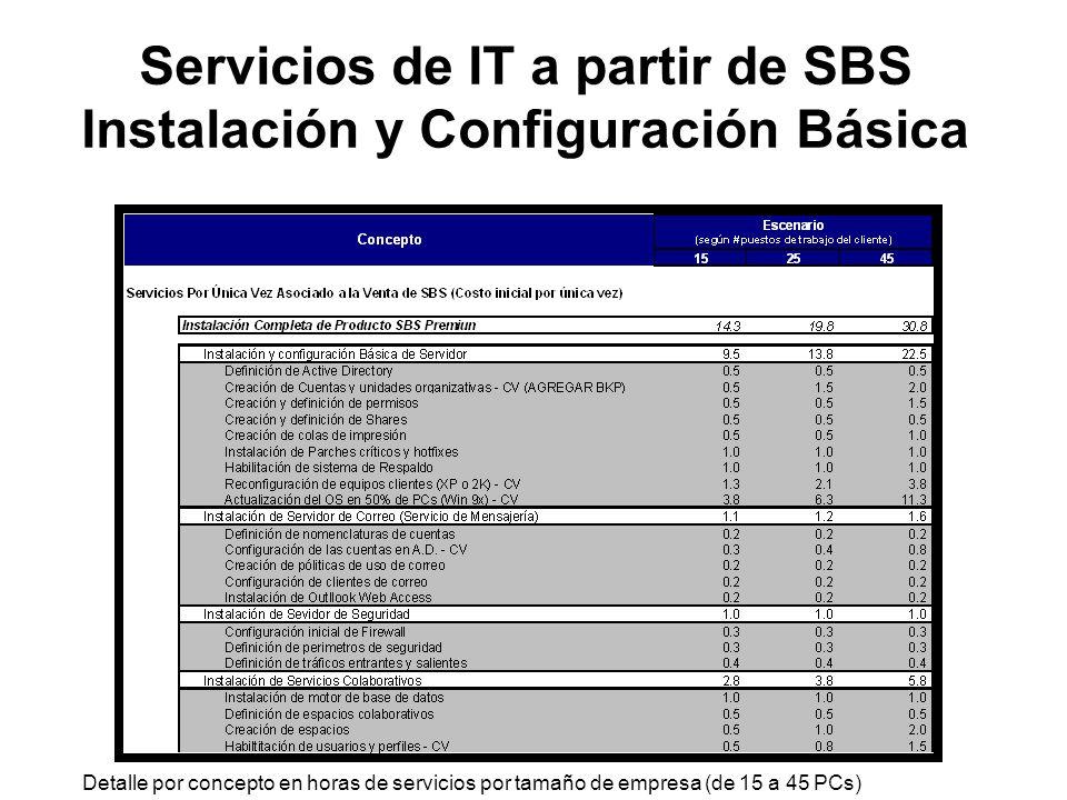 Servicios de IT a partir de SBS Instalación y Configuración Básica Detalle por concepto en horas de servicios por tamaño de empresa (de 15 a 45 PCs)