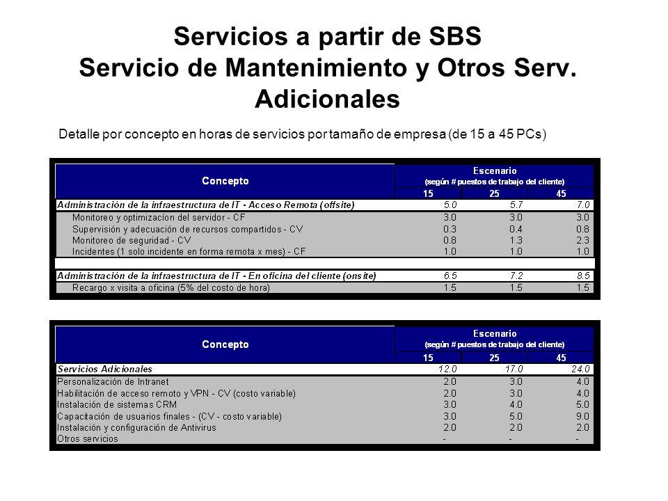 Servicios a partir de SBS Servicio de Mantenimiento y Otros Serv. Adicionales Detalle por concepto en horas de servicios por tamaño de empresa (de 15