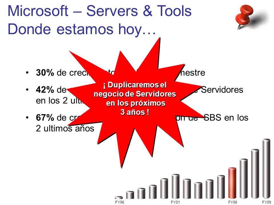 Microsoft – Servers & Tools Donde estamos hoy… 30% de crecimiento en el último semestre 42% de crecimiento en la facturacion de Servidores en los 2 ul