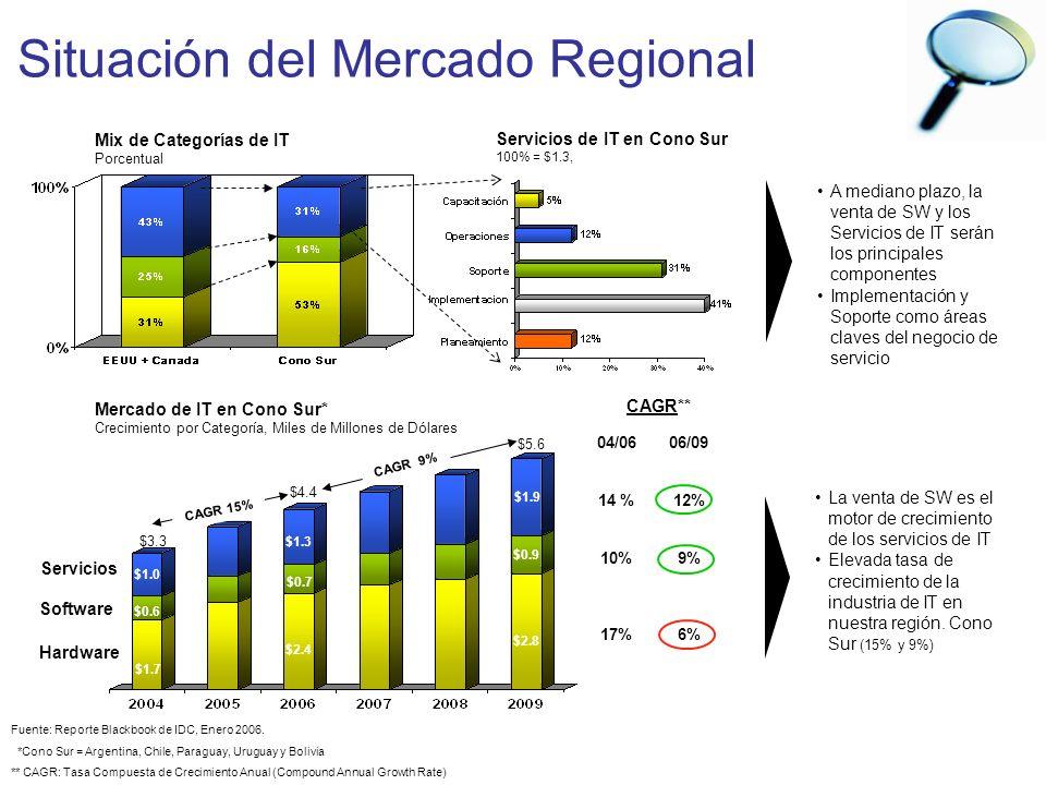 Fuente: Reporte Blackbook de IDC, Enero 2006. *Cono Sur = Argentina, Chile, Paraguay, Uruguay y Bolivia ** CAGR: Tasa Compuesta de Crecimiento Anual (