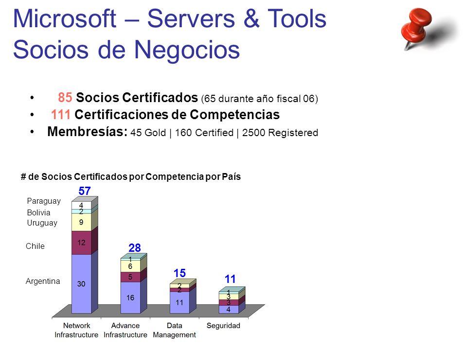Microsoft – Servers & Tools Socios de Negocios 85 Socios Certificados (65 durante año fiscal 06) 111 Certificaciones de Competencias Membresías: 45 Go
