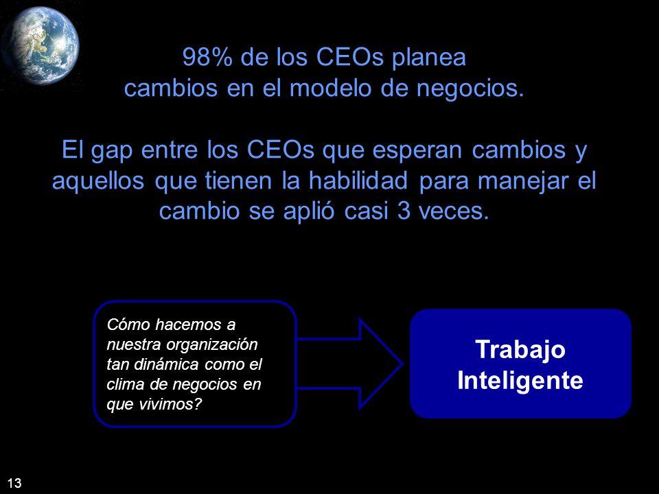 98% de los CEOs planea cambios en el modelo de negocios.