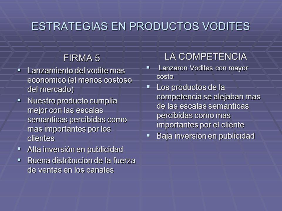 ESTRATEGIAS EN PRODUCTOS VODITES FIRMA 5 Lanzamiento del vodite mas economico (el menos costoso del mercado) Lanzamiento del vodite mas economico (el