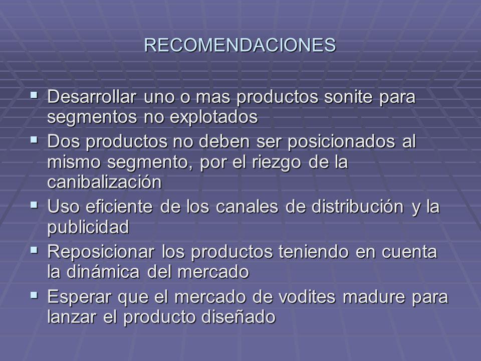 RECOMENDACIONES Desarrollar uno o mas productos sonite para segmentos no explotados Desarrollar uno o mas productos sonite para segmentos no explotado