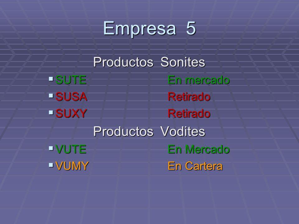 Empresa 5 Productos Sonites SUTE En mercado SUTE En mercado SUSARetirado SUSARetirado SUXY Retirado SUXY Retirado Productos Vodites VUTEEn Mercado VUT