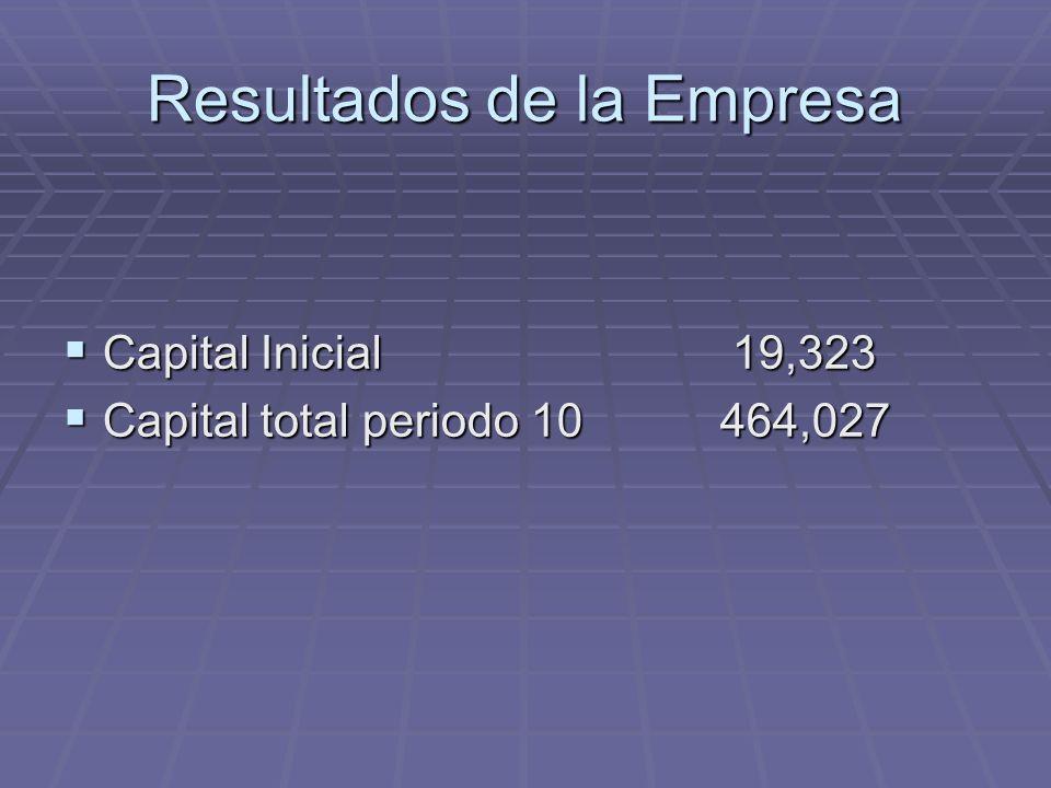 Resultados de la Empresa Capital Inicial 19,323 Capital Inicial 19,323 Capital total periodo 10 464,027 Capital total periodo 10 464,027