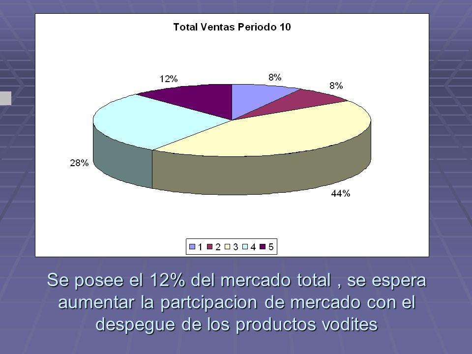 Se posee el 12% del mercado total, se espera aumentar la partcipacion de mercado con el despegue de los productos vodites