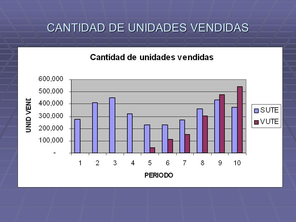 CANTIDAD DE UNIDADES VENDIDAS