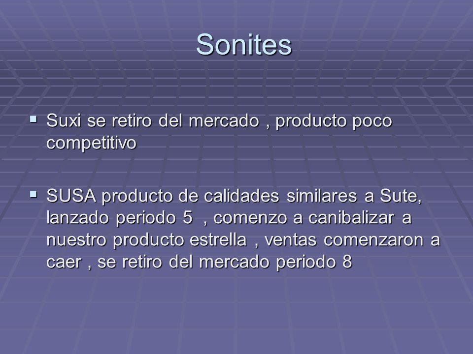 Sonites Sonites Suxi se retiro del mercado, producto poco competitivo Suxi se retiro del mercado, producto poco competitivo SUSA producto de calidades