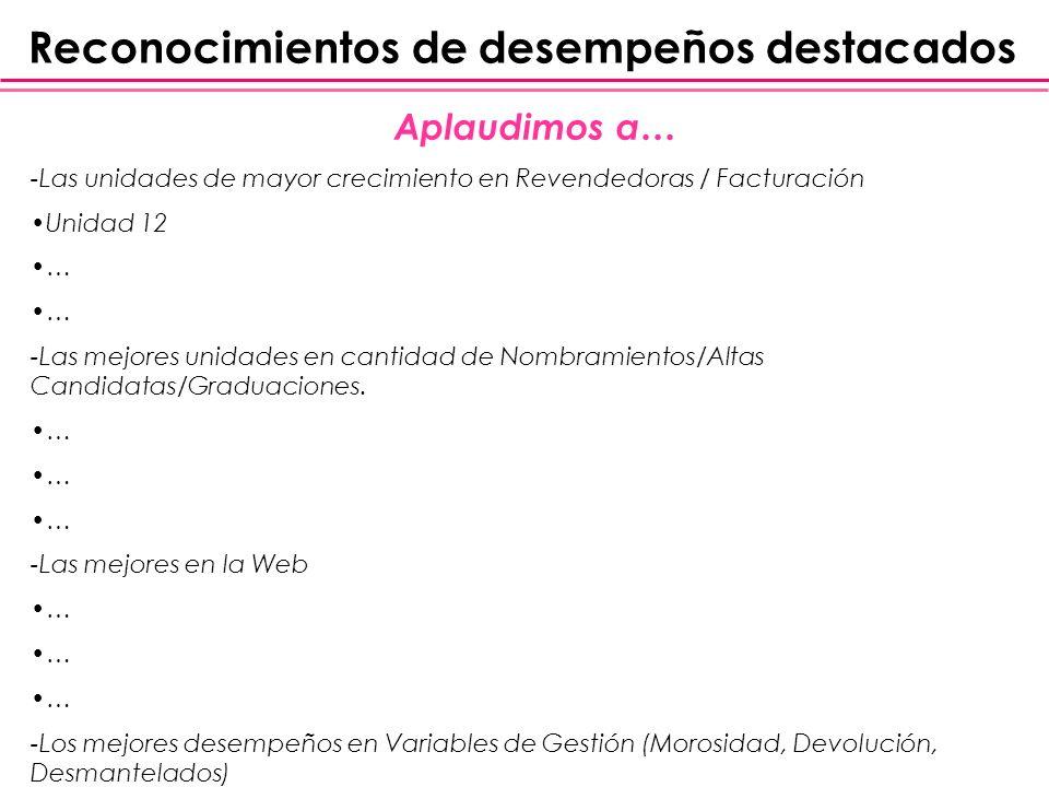 -Resultados de: Competencia Anew Fragancias Premium Círculo de Distinción Nacional / Divisional Círculo de Estrellas.