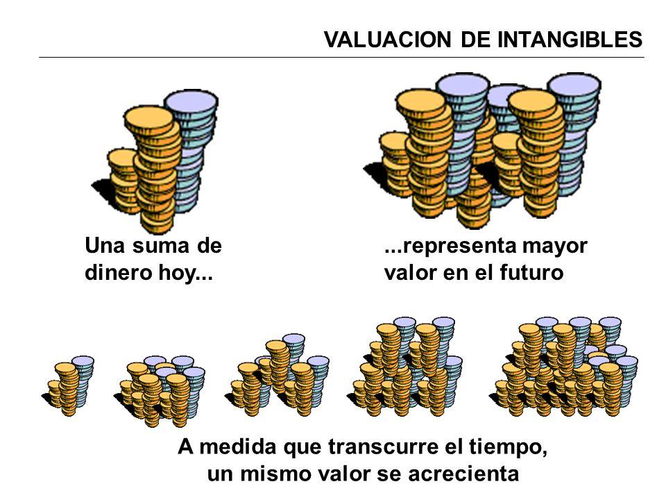 VALUACION DE INTANGIBLES Una suma de dinero hoy......representa mayor valor en el futuro A medida que transcurre el tiempo, un mismo valor se acrecien