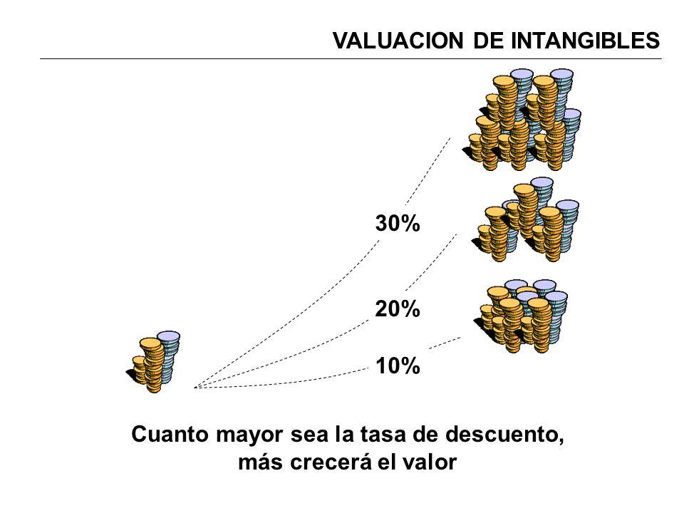 Cuanto mayor sea la tasa de descuento, más crecerá el valor 10% 20% 30%