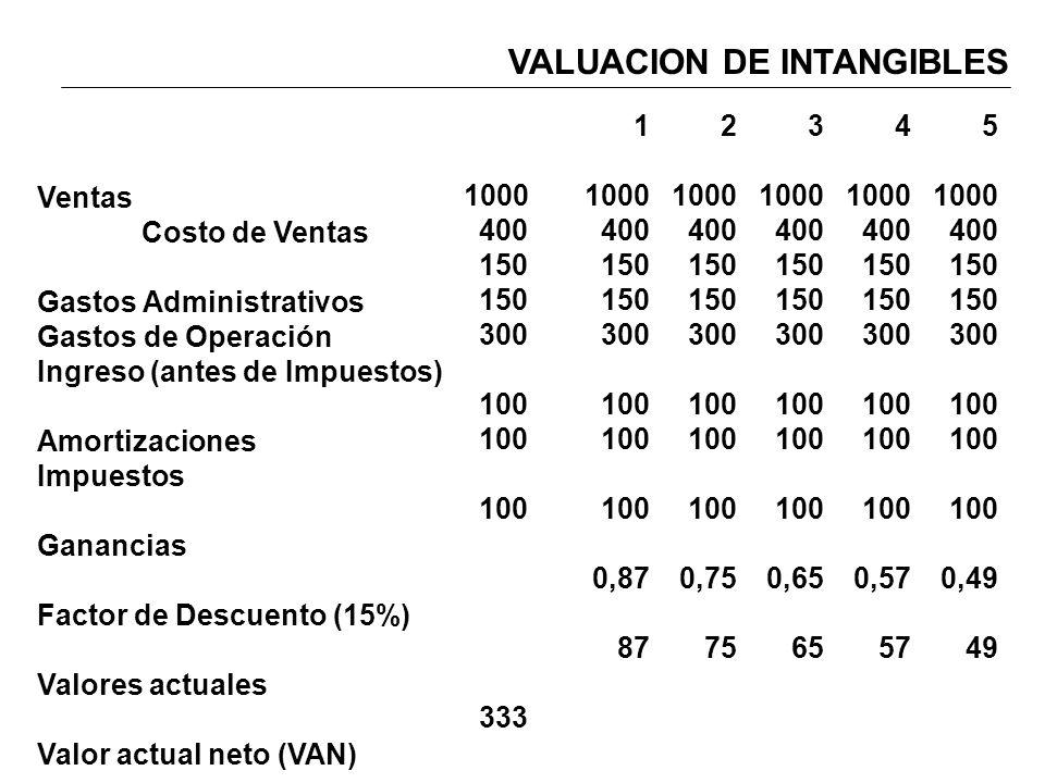 VALUACION DE INTANGIBLES Ventas Costo de Ventas Gastos Administrativos Gastos de Operación Ingreso (antes de Impuestos) Amortizaciones Impuestos Ganan