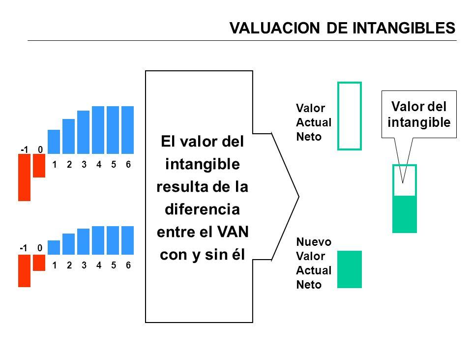 VALUACION DE INTANGIBLES 0 123456 0 123456 El valor del intangible resulta de la diferencia entre el VAN con y sin él Valor Actual Neto Nuevo Valor Ac