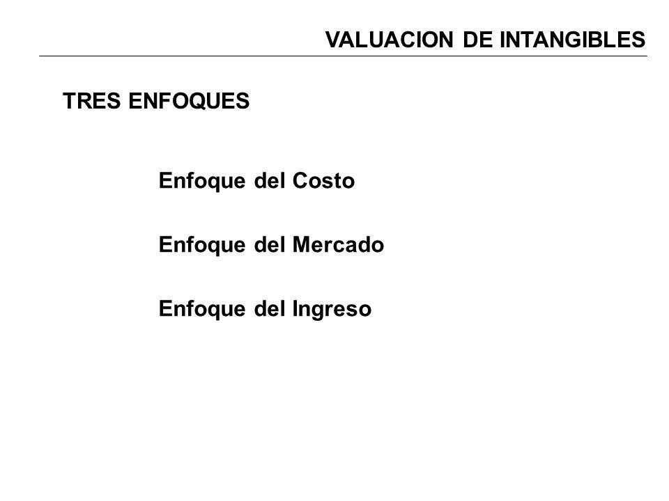 Enfoque del Costo Enfoque del Mercado Enfoque del Ingreso TRES ENFOQUES