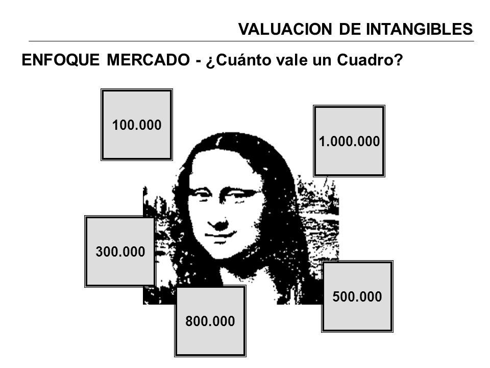 VALUACION DE INTANGIBLES 0 123456 0 123456 El valor del intangible resulta de la diferencia entre el VAN con y sin él Valor Actual Neto Nuevo Valor Actual Neto Valor del intangible