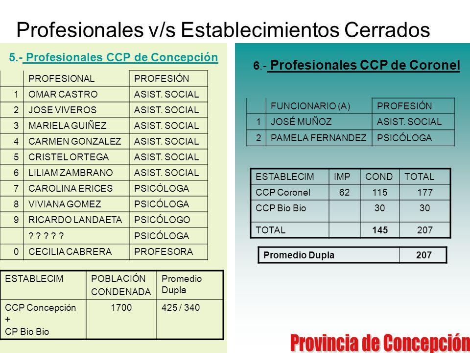 Profesionales v/s Establecimientos Cerrados FUNCIONARIO (A)PROFESIÓN 1JOSÉ MUÑOZASIST. SOCIAL 2PAMELA FERNANDEZPSICÓLOGA PROFESIONALPROFESIÓN 1OMAR CA
