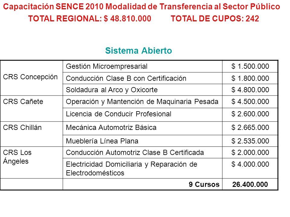 Capacitación SENCE 2010 Modalidad de Transferencia al Sector Público CRS Concepción Gestión Microempresarial$ 1.500.000 Conducción Clase B con Certifi
