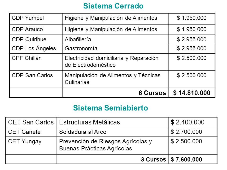 CDP YumbelHigiene y Manipulación de Alimentos$ 1.950.000 CDP AraucoHigiene y Manipulación de Alimentos$ 1.950.000 CDP QuirihueAlbañilería$ 2.955.000 C