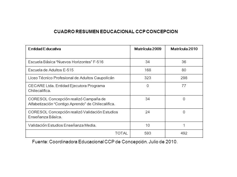 CUADRO RESUMEN EDUCACIONAL CCP CONCEPCION Entidad EducativaMatrícula 2009Matrícula 2010 Escuela Básica Nuevos Horizontes F-5163436 Escuela de Adultos