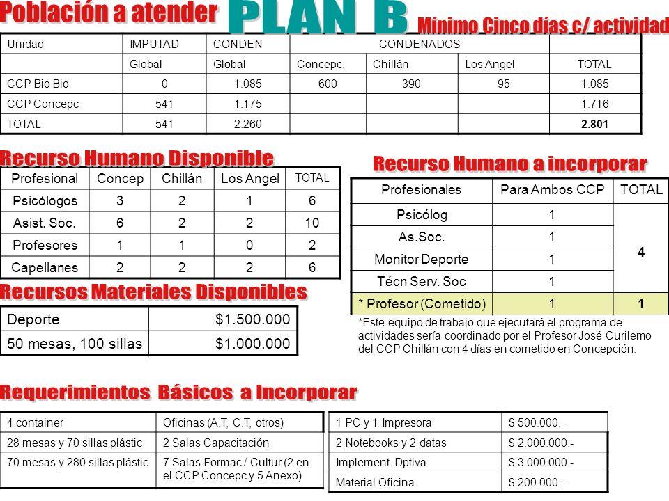 UnidadIMPUTADCONDENCONDENADOS Global Concepc.ChillánLos AngelTOTAL CCP Bio Bio01.085600390951.085 CCP Concepc5411.1751.716 TOTAL5412.2602.801 Profesio