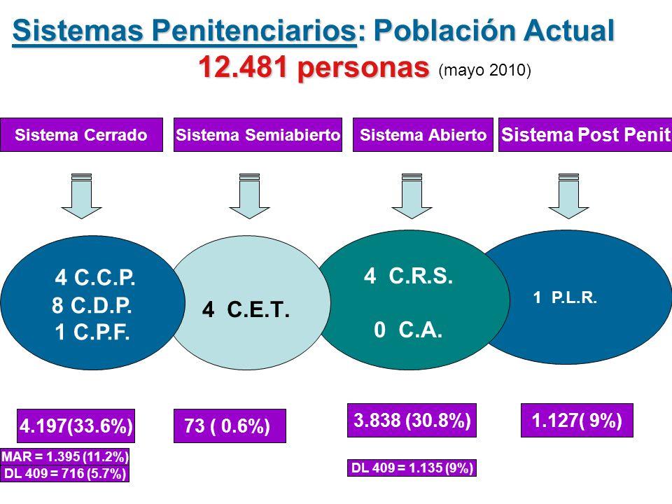 1 P.L.R. 4 C.R.S. 0 C.A. 4 C.E.T. Sistemas Penitenciarios: Población Actual 12.481 personas 4 C.C.P. 8 C.D.P. 1 C.P.F. Sistema CerradoSistema Semiabie