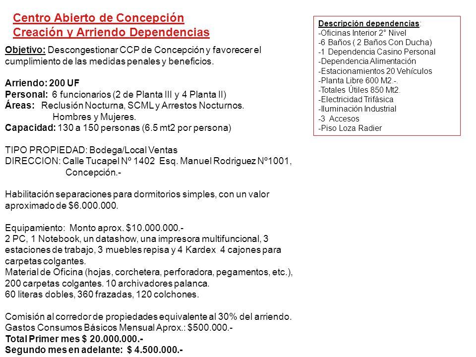Objetivo: Descongestionar CCP de Concepción y favorecer el cumplimiento de las medidas penales y beneficios. Arriendo: 200 UF Personal: 6 funcionarios