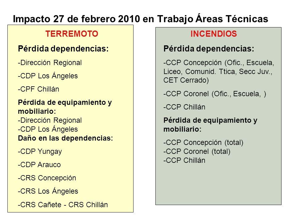 Impacto 27 de febrero 2010 en Trabajo Áreas Técnicas TERREMOTOINCENDIOS Pérdida dependencias: -Dirección Regional -CDP Los Ángeles -CPF Chillán Pérdid