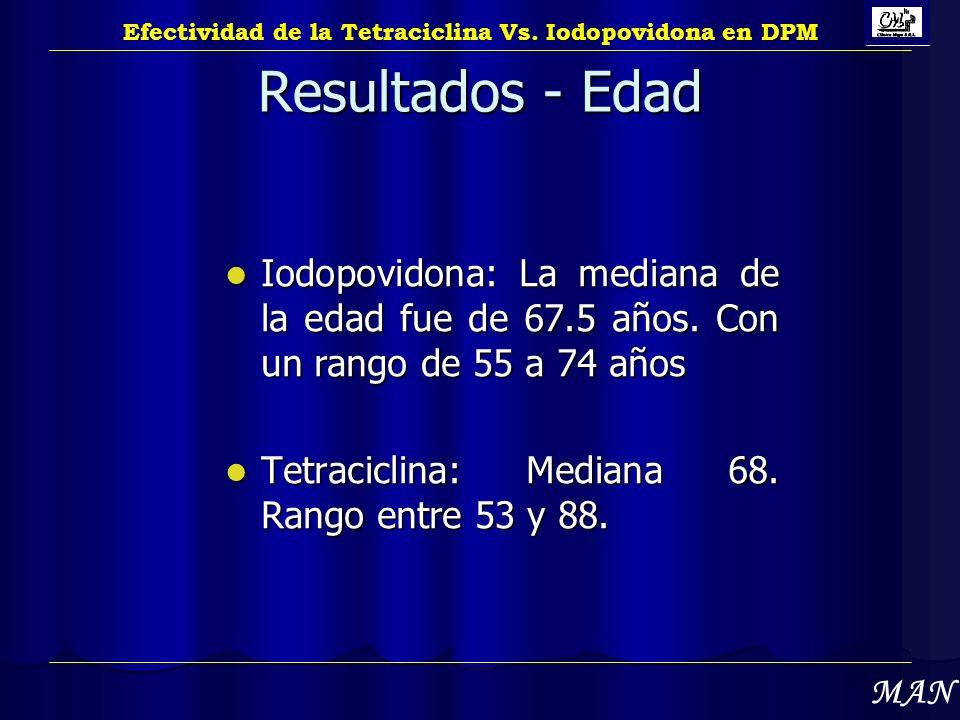 Resultados - Edad Iodopovidona: La mediana de la edad fue de 67.5 años. Con un rango de 55 a 74 años Iodopovidona: La mediana de la edad fue de 67.5 a