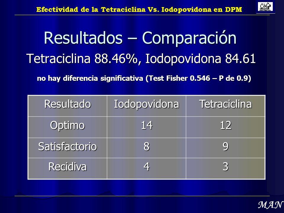 Resultados – Comparación Tetraciclina 88.46%, Iodopovidona 84.61 no hay diferencia significativa (Test Fisher 0.546 – P de 0.9) Efectividad de la Tetr