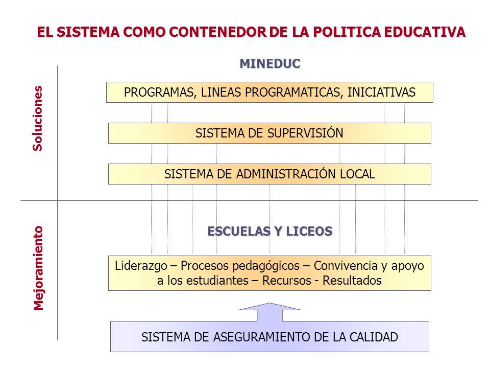 EL SISTEMA COMO CONTENEDOR DE LA POLITICA EDUCATIVA PROGRAMAS, LINEAS PROGRAMATICAS, INICIATIVAS MINEDUC ESCUELAS Y LICEOS Liderazgo – Procesos pedagó