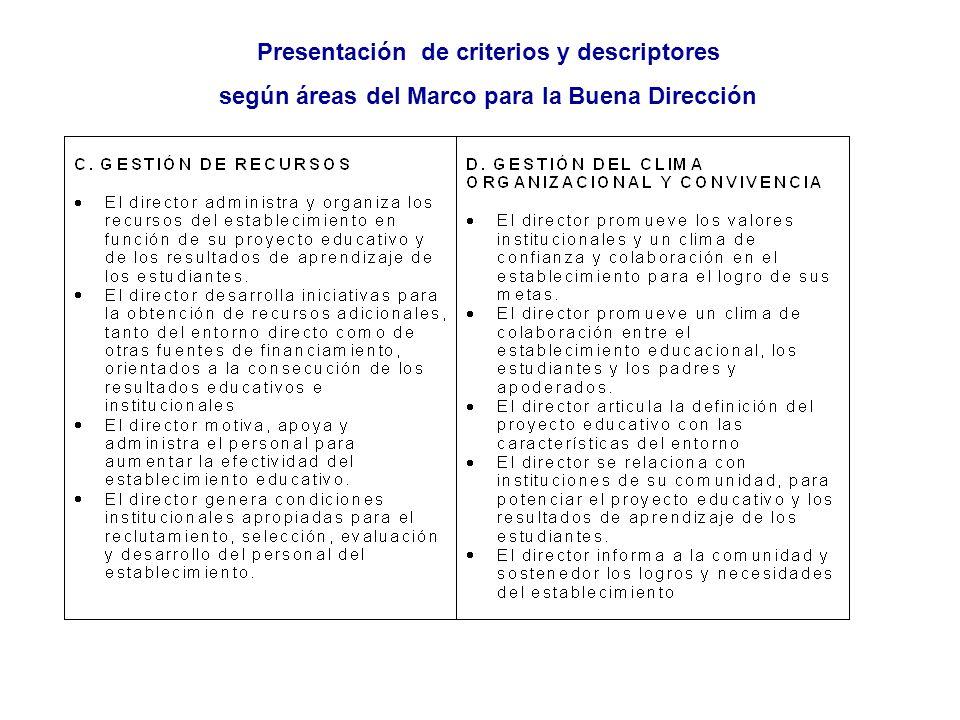 Presentación de criterios y descriptores según áreas del Marco para la Buena Dirección