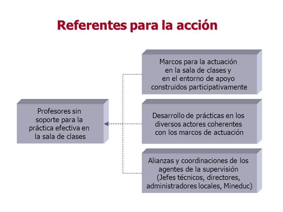 Referentes para la acción Referentes para la acción Profesores sin soporte para la práctica efectiva en la sala de clases Marcos para la actuación en