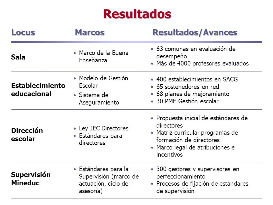 Resultados Marcos Resultados/Avances Sala Establecimiento educacional Dirección escolar Supervisión Mineduc Marco de la Buena Enseñanza Modelo de Gest