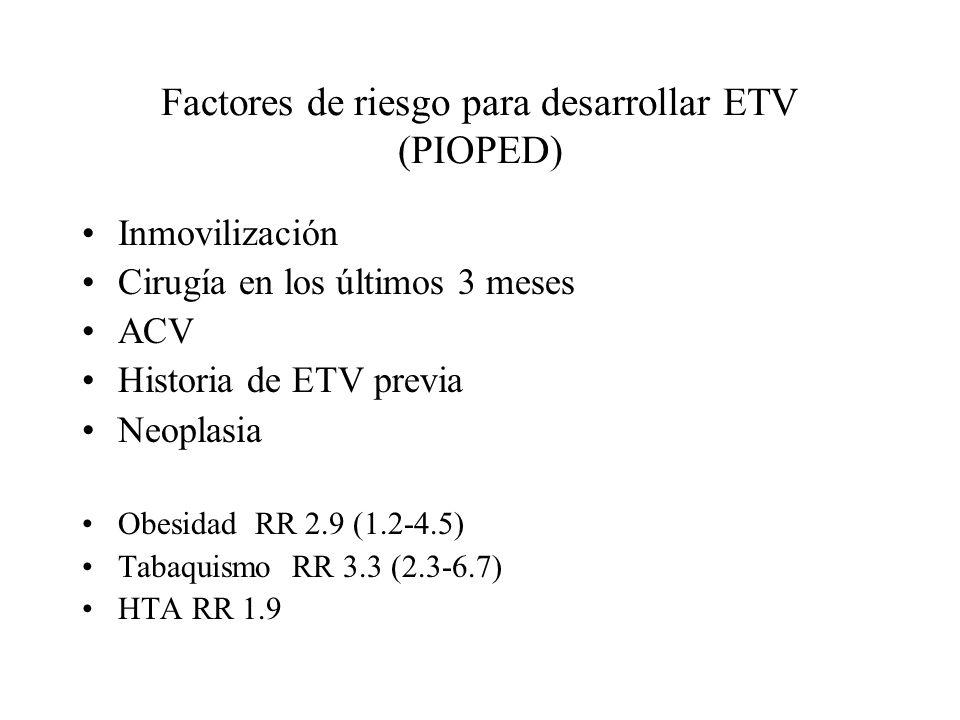 Factores de riesgo para desarrollar ETV (PIOPED) Inmovilización Cirugía en los últimos 3 meses ACV Historia de ETV previa Neoplasia Obesidad RR 2.9 (1