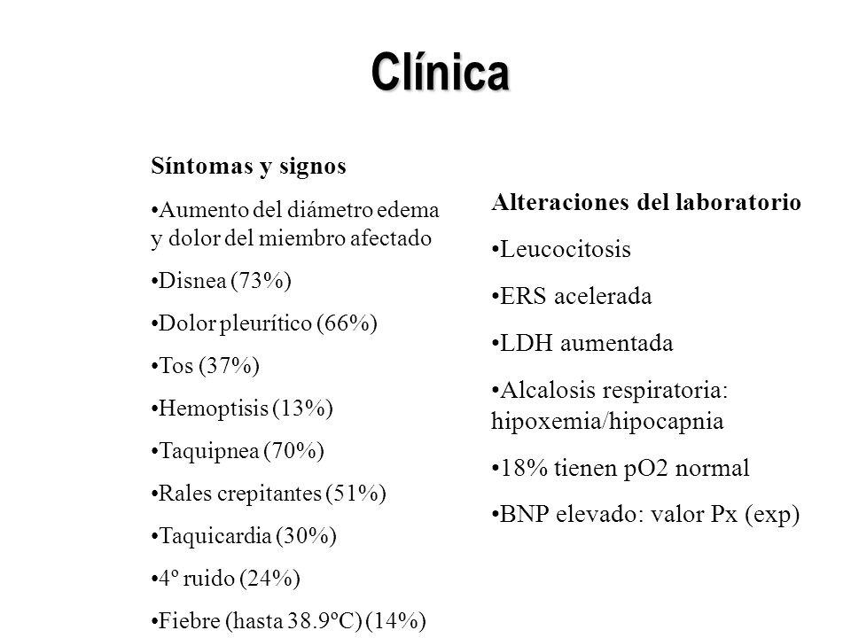 Clínica Síntomas y signos Aumento del diámetro edema y dolor del miembro afectado Disnea (73%) Dolor pleurítico (66%) Tos (37%) Hemoptisis (13%) Taqui