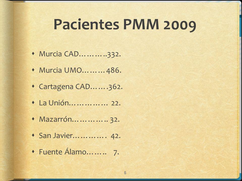 Pacientes PMM 2009 Murcia CAD………..332. Murcia UMO………486. Cartagena CAD…….362. La Unión…………… 22. Mazarrón………….. 32. San Javier…………. 42. Fuente Álamo…….
