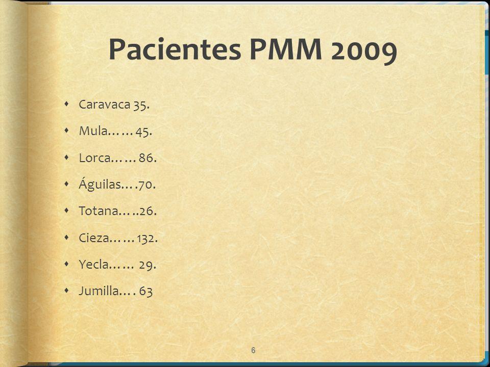 Pacientes PMM 2009 Caravaca 35. Mula……45. Lorca……86. Águilas….70. Totana…..26. Cieza……132. Yecla…… 29. Jumilla…. 63 6