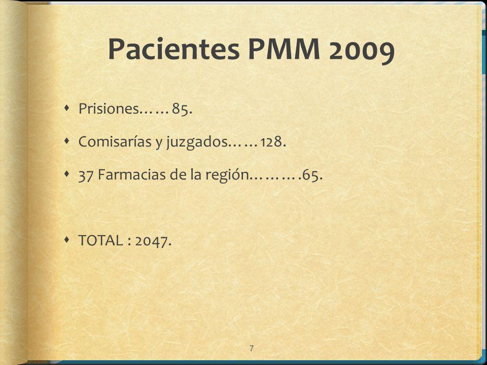 Pacientes PMM 2009 Prisiones……85. Comisarías y juzgados……128. 37 Farmacias de la región……….65. TOTAL : 2047. 7